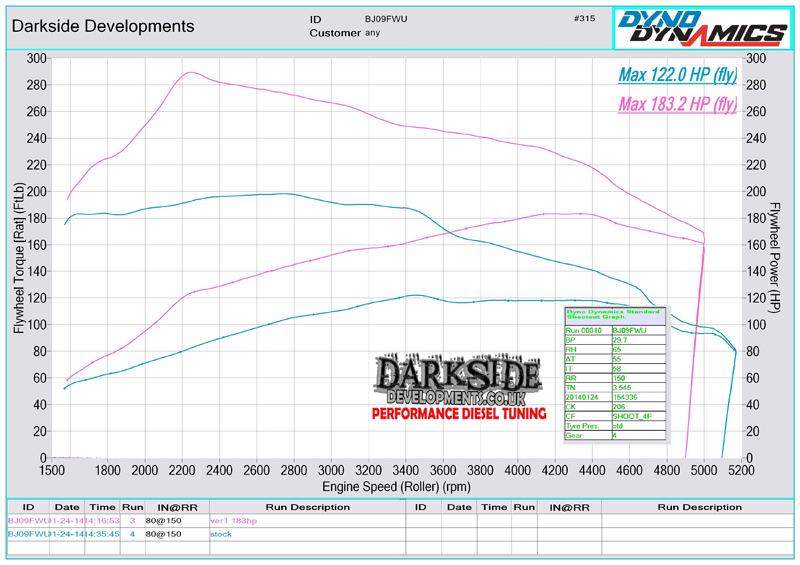 Darkside Developments Dyno Graph Resultsrhdarksidedevelopmentscouk: Vw 2 0 Turbo Engine Diagram At Gmaili.net