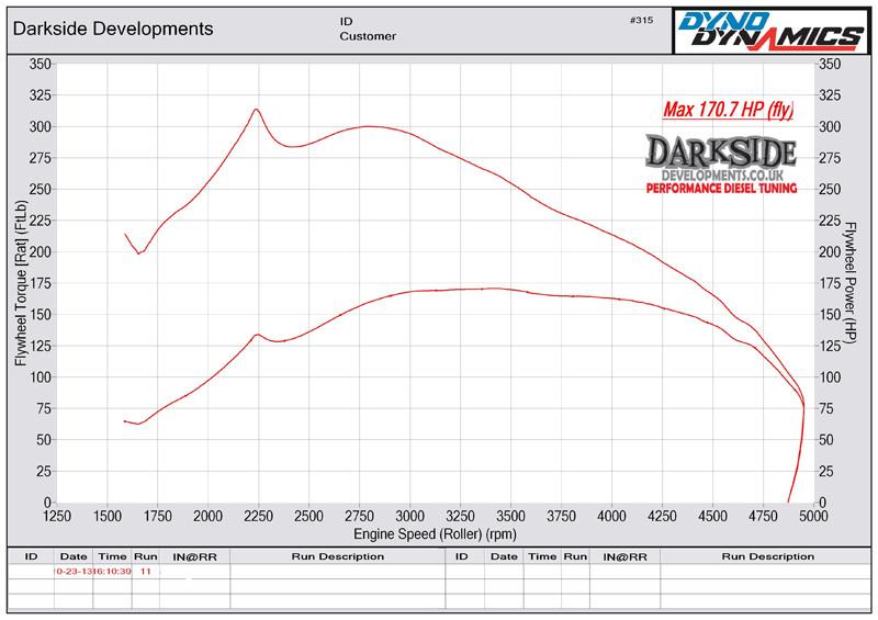 Dyno Graph: Audi A3 2 0 Tdi Engine Diagram At Eklablog.co