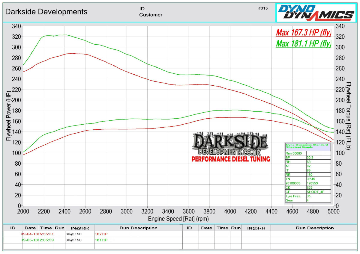 Reading a Dyno Graph - Darkside Developments