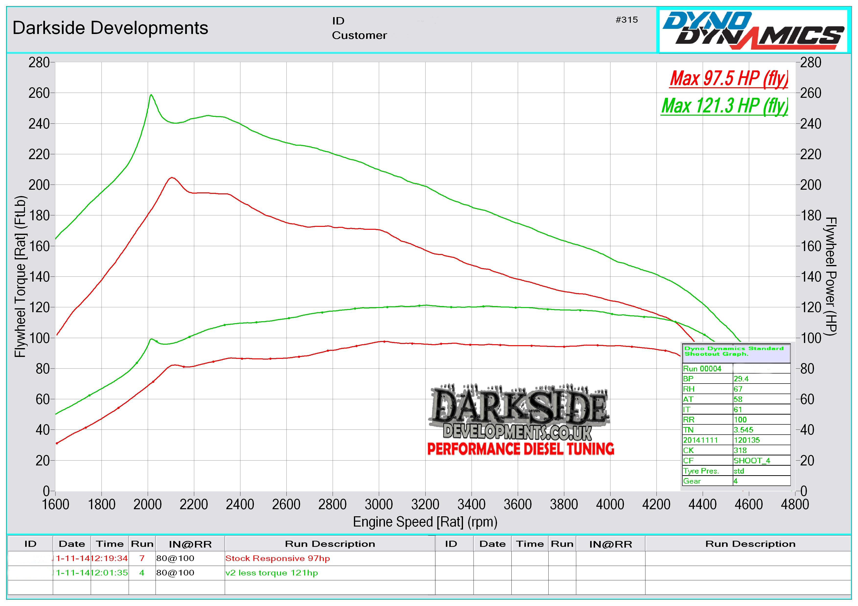 Darkside Developments Dyno Graph Results Jetta 2 0 Engine Hoses Diagram