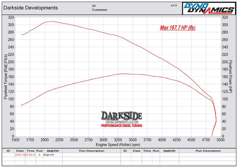 Darkside Developments - Dyno Graph Results